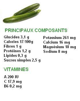 Legume Vert 30 Varietes De Legumes En Revue Liste De A A Z
